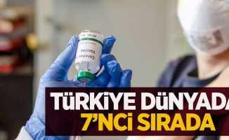 Türkiye dünyada 7'nci sırada...